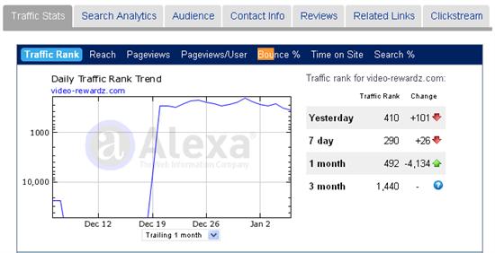 dating sites Alexa Rank online dating community site