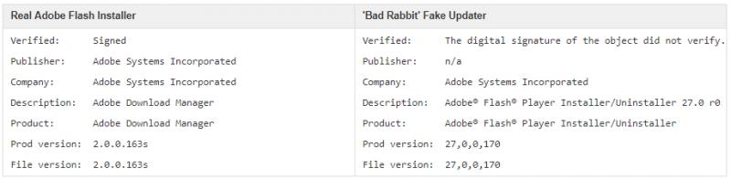 NotNotPetya - Bad Rabbit   Forcepoint