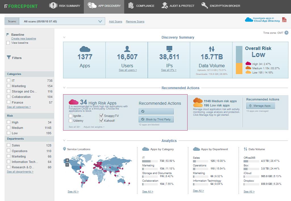 Control y visibilidad uniforme de Office 365 y todas las demás aplicaciones SaaS