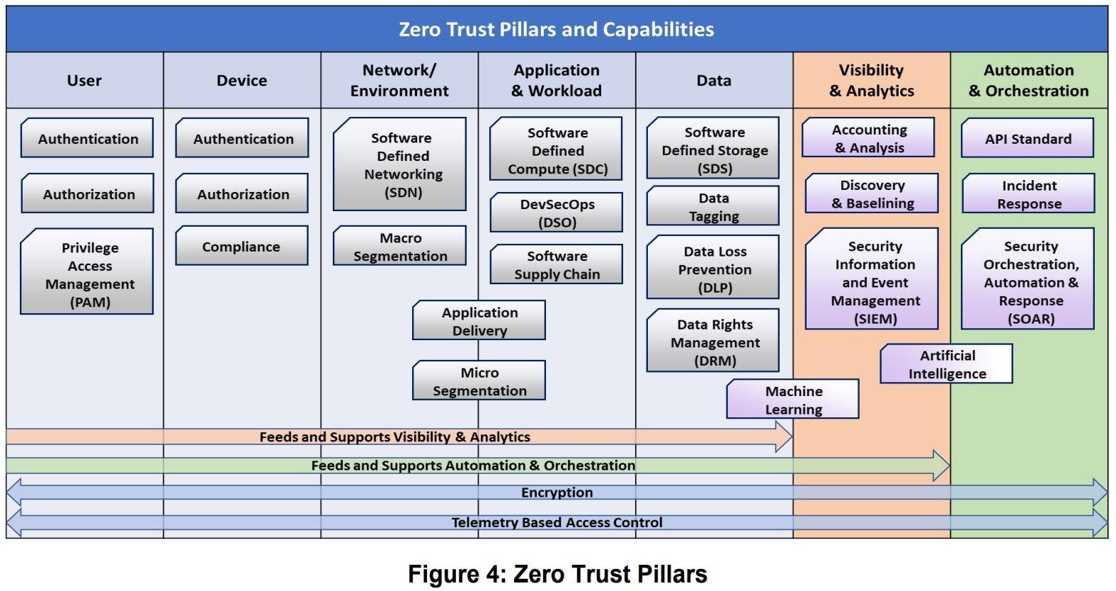 DoD Zero Trust Pillars