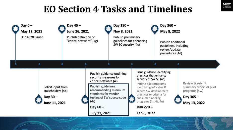 Biden Administration Cybersecurity EO - Section 4 Tasks and Timelines
