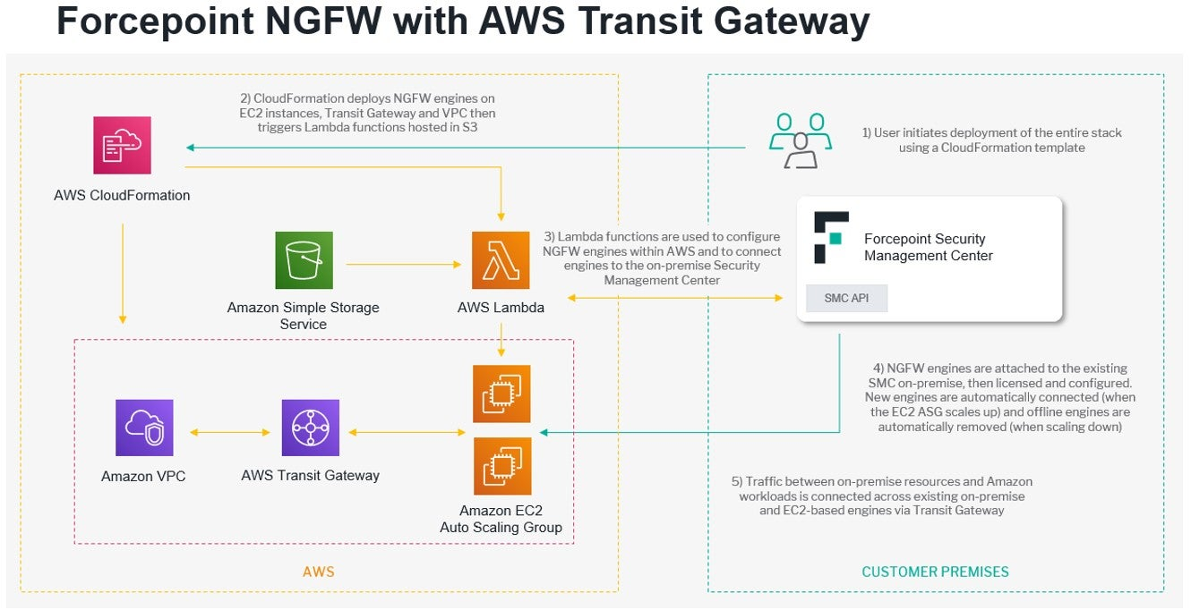 Forcepoint NGFW and AWS VPC More Specific Routing