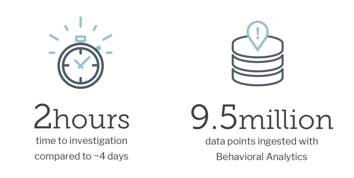 2 hours time to investigation compared to 4 days, 9.5 million data points ingested with Behavioral Analytics