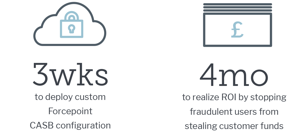 3 Weeks to deploy custom Forcepoint CASB configuration, 4 months to realize ROI by stopping fraudulent users from stealing customer funds