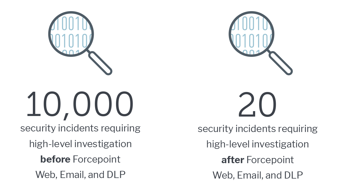10,000 security incidents requiring high-level investigation