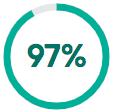 97 percent