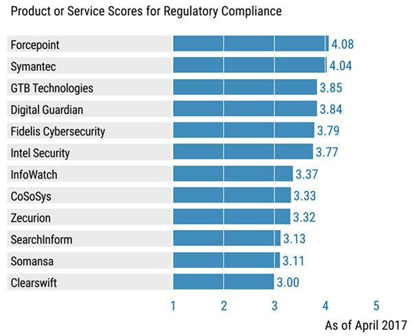 gartner research reports Gartner report: recognition and rewards software: what you need to know home research reports gartner report: recognition and rewards software: what you need to know.