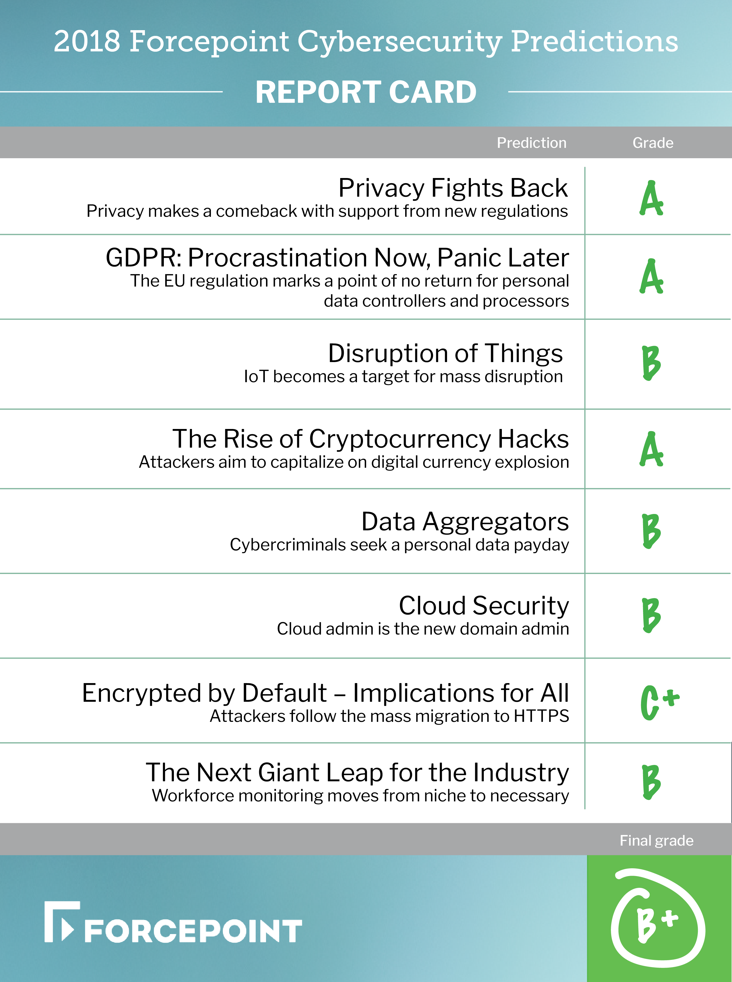 Cybersecurity Predictions 2018 – How did we do? | Forcepoint