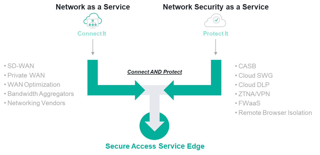 SASE - Converging networking and security capabilities into a cloud-native service