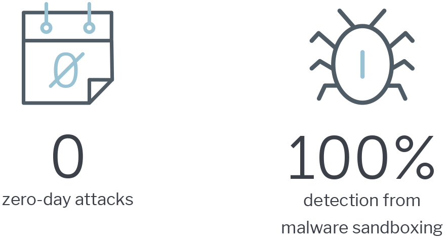 0 zero-day attacks, 100% detection from malware sandboxing