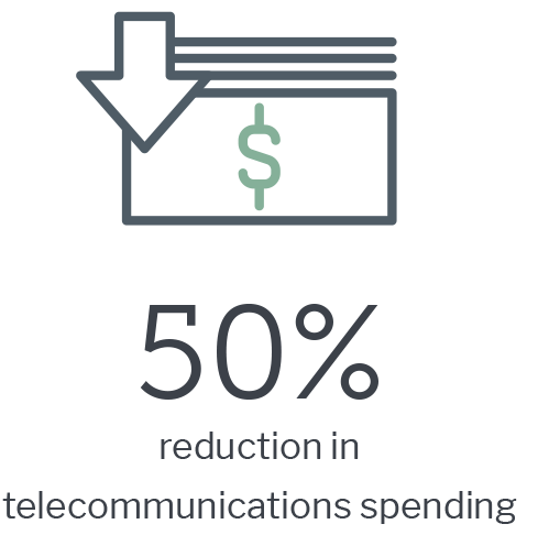 50% reduction in telecommunications spending