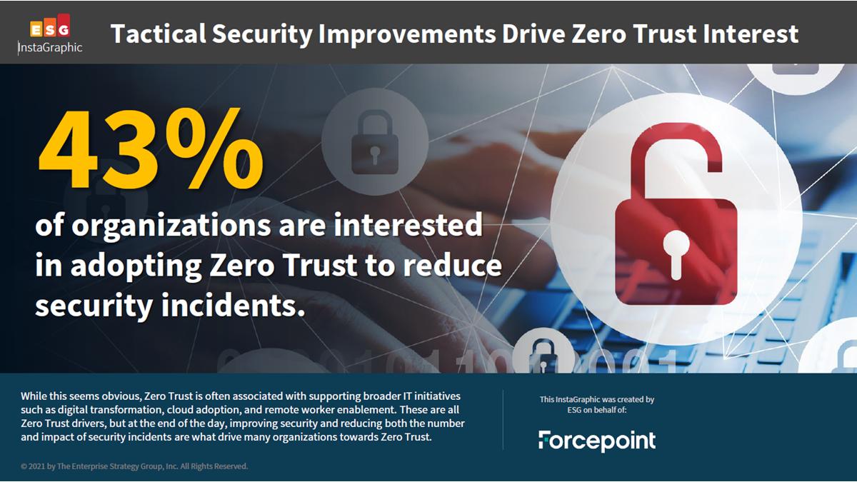 ESG Research Study - Zero Trust organizational adoption rate