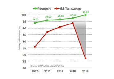 The Evasion Gap, identified in the NSS Labs tests in 2017