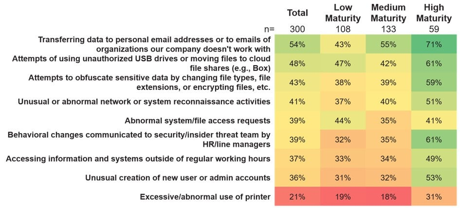 Forrester Report - Insider Threat Initiatives