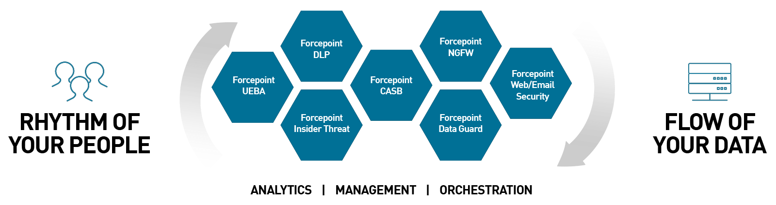 Reinventing Cybersecurity in a Zero-Perimeter World | Forcepoint