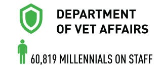 Department of Vet Affairs