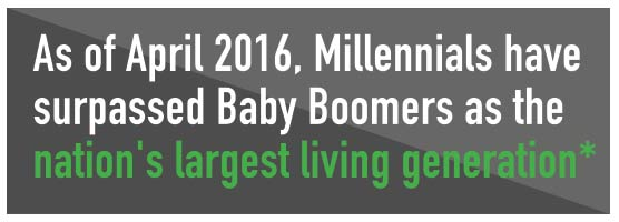 As of April 2016, Millennials have surpassed Baby Boomers as the nation's largest living generation