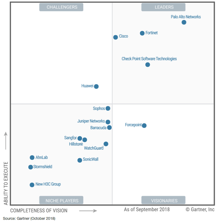 Forcepoint named sole Visionary in 2018 Gartner Magic Quadrant for enterprise network firewalls