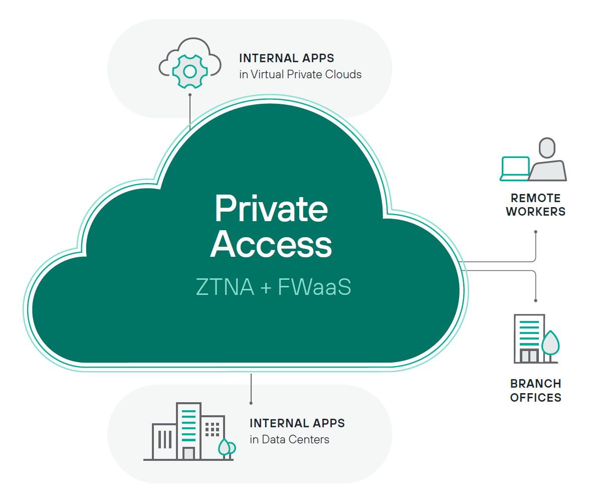 Forcepoint Private Access - Next-generation FWaaS