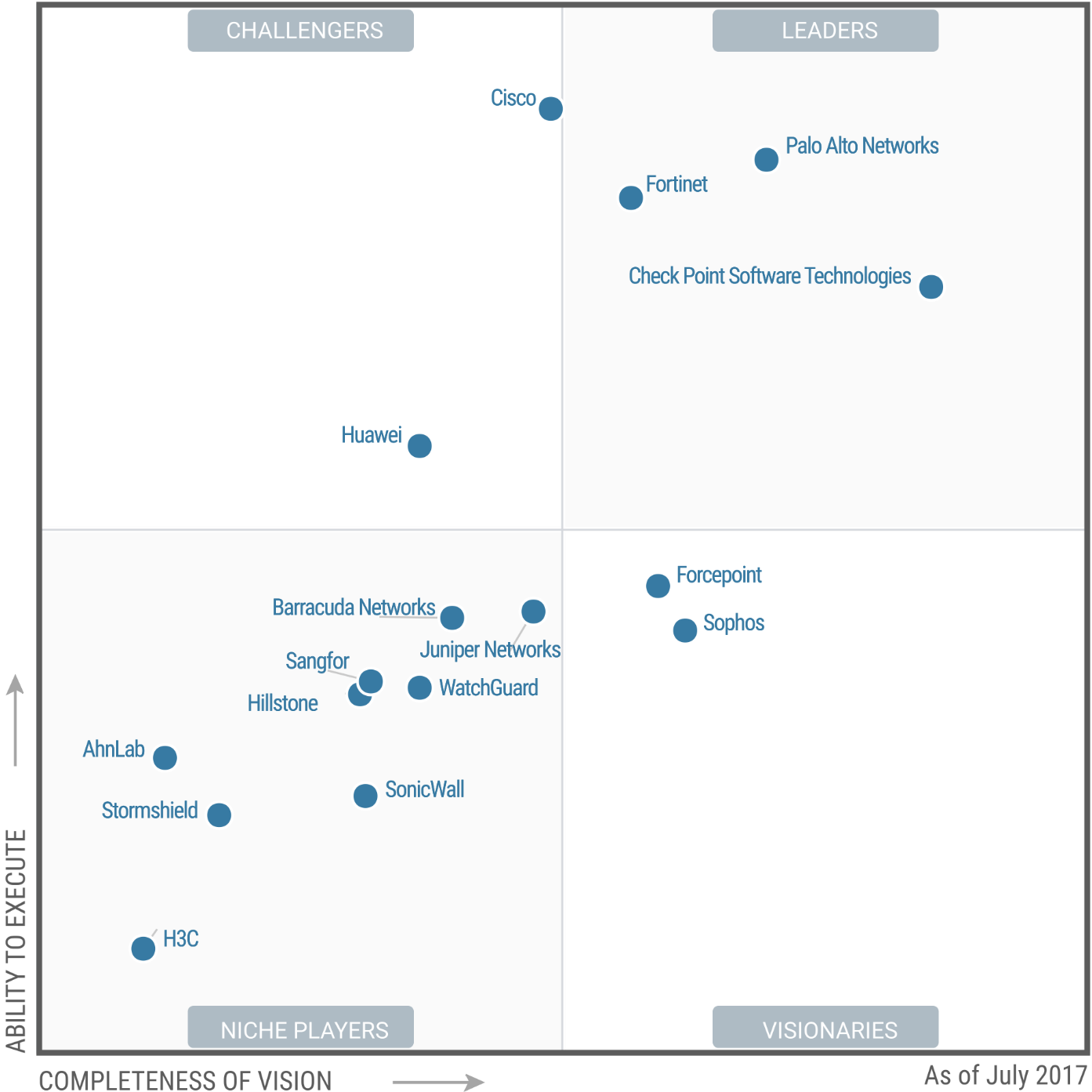 Forcepoint Recognized As A Visionary In Gartner Magic