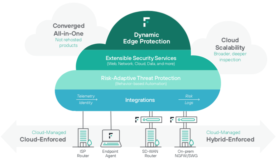 Forcepoint's DEP approach to SASE