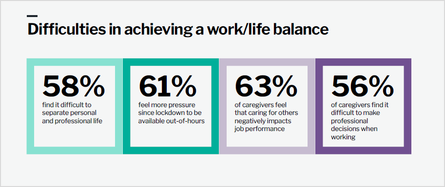 Forcepoint Tiny Crimes Report - Difficulties achieving work/life balance