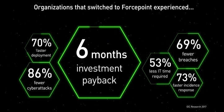 Forcepoint Network Security Explained