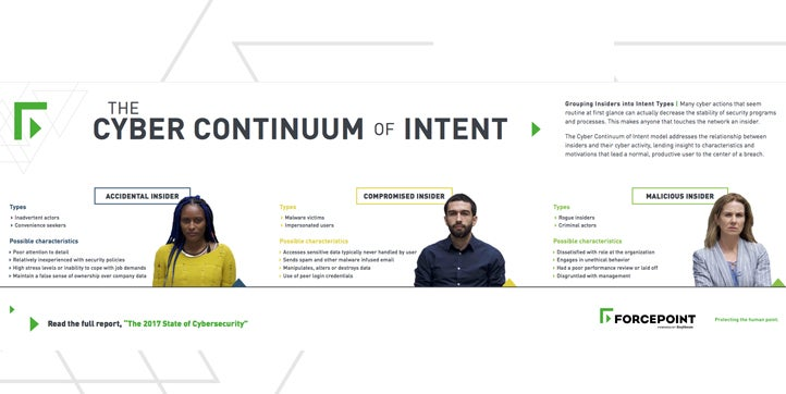 The Cyber Continuum of Intent
