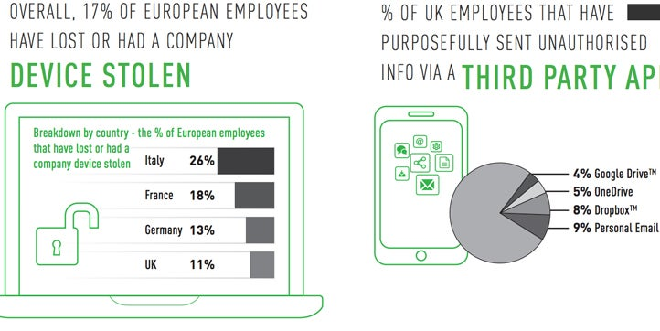 Forcepoint Insider Threat European Survey: The Challenge Facing European CISOs