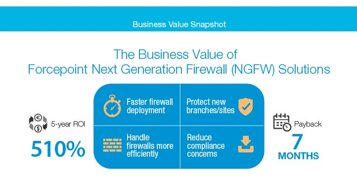 The Business Value of Forcepoint Next Generation Firewall (NGFW) Solutions (IDC)