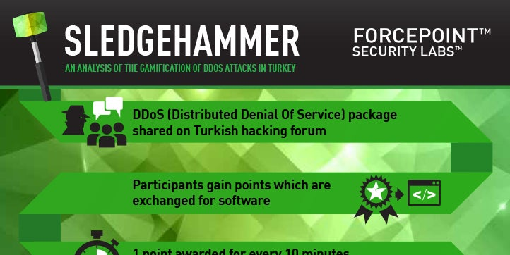 Sledgehammer - The Gamification of DDOS Attacks