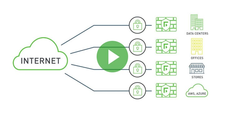 Forcepoint Network Security for Retail Operations