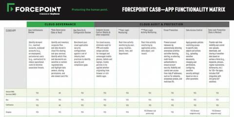datasheet-forcepoint-casb-app-functionality-matrix-en
