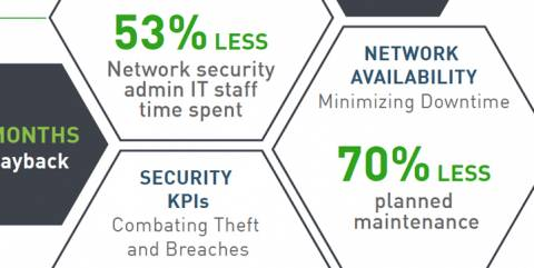 Forcepoint NGFW Analysts Acclaim Infographic