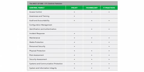 Forcepoint Supply Chain Solutions Mapping Guide