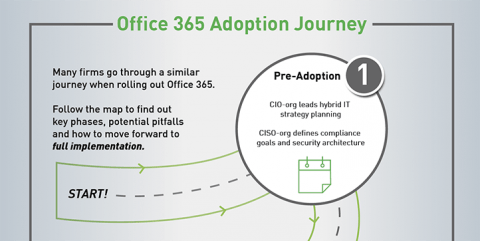 Office 365 Adoption Journey